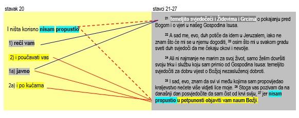 Upoznavanje pravila Jehovinih svjedoka